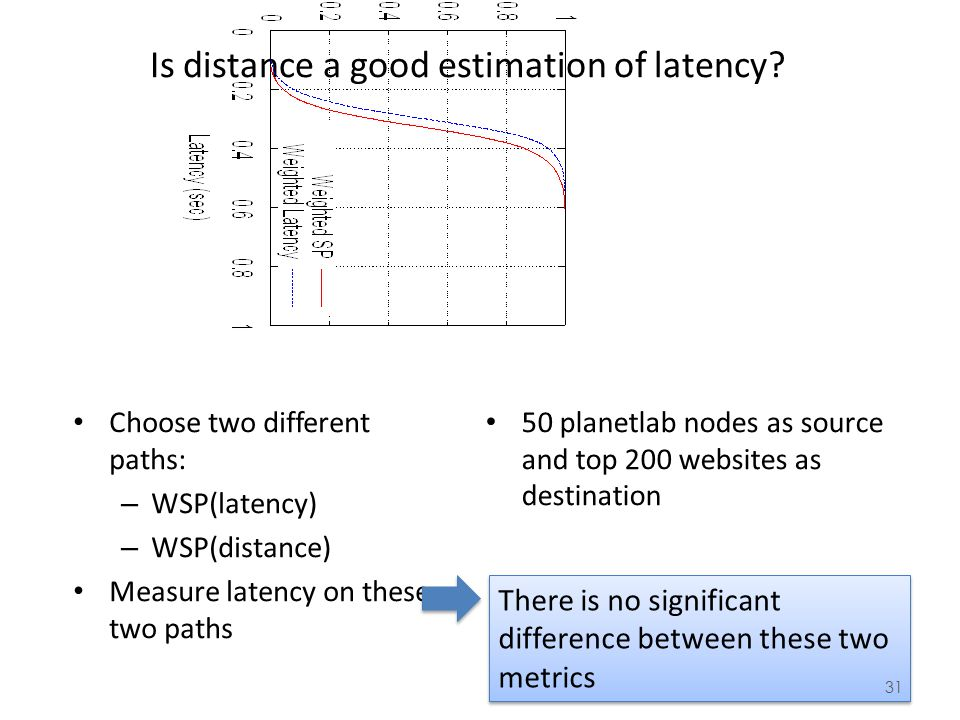 Is distance a good estimation of latency