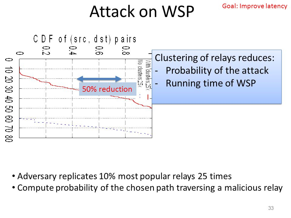 Attack on WSP Clustering of relays reduces: Probability of the attack