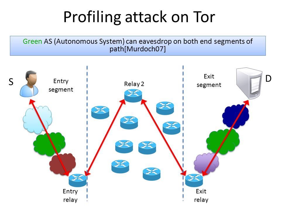 Profiling attack on Tor