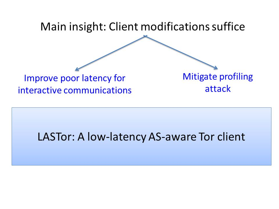 LASTor: A low-latency AS-aware Tor client