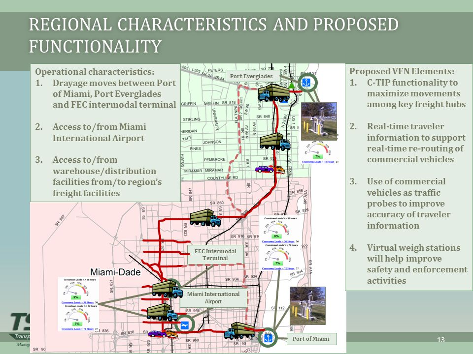 Regional Characteristics and Proposed Functionality