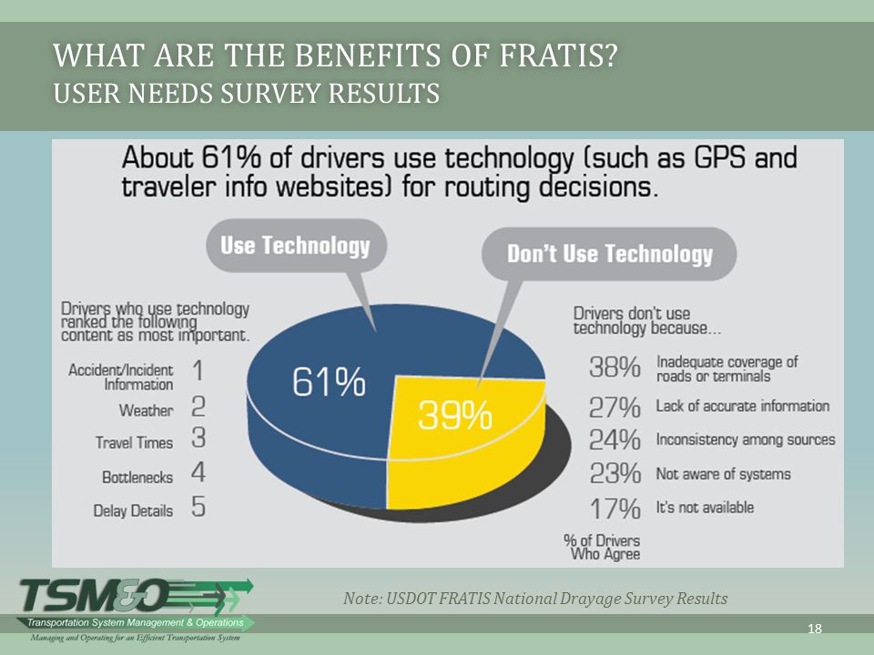 What are the Benefits of FRATIS User Needs Survey Results