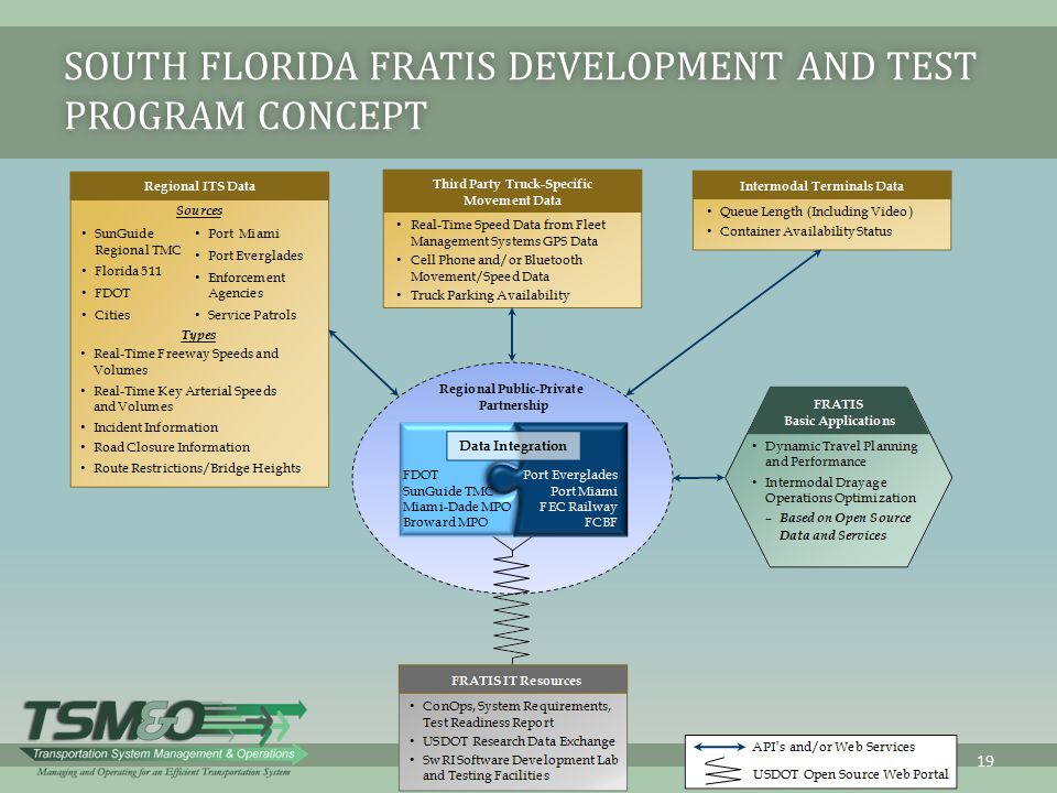 South Florida FRATIS Development and Test Program Concept