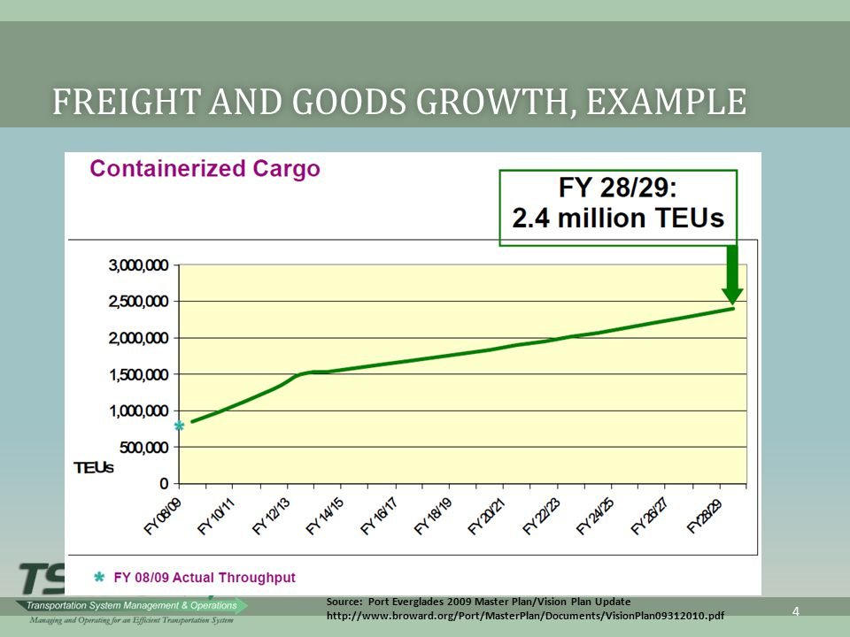 Freight and Goods Growth, Example