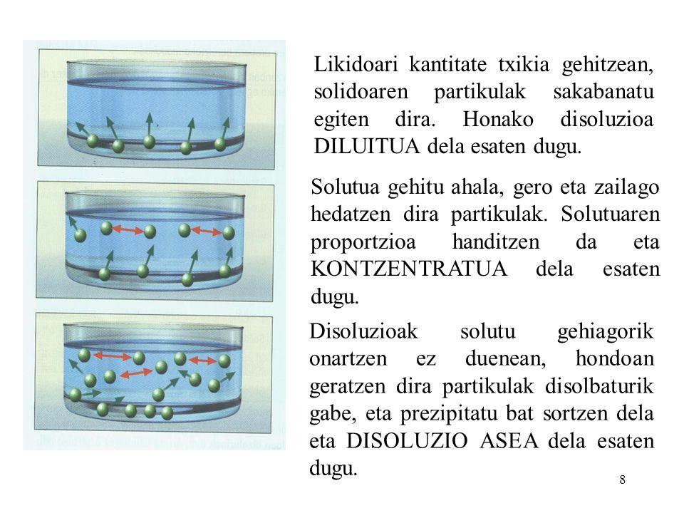 Likidoari kantitate txikia gehitzean, solidoaren partikulak sakabanatu egiten dira. Honako disoluzioa DILUITUA dela esaten dugu.