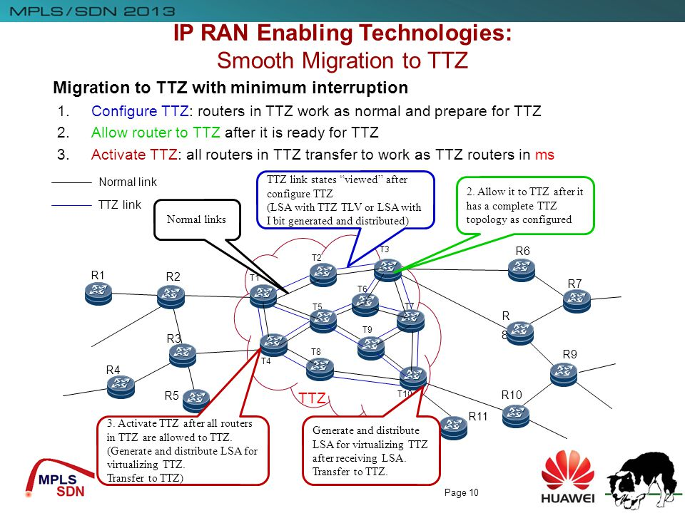IP RAN Enabling Technologies: Smooth Migration to TTZ