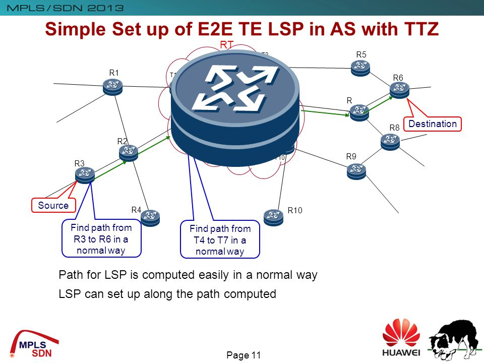 Simple Set up of E2E TE LSP in AS with TTZ