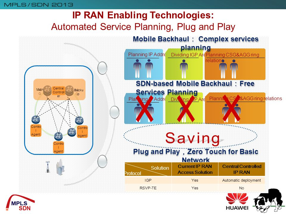 IP RAN Enabling Technologies: