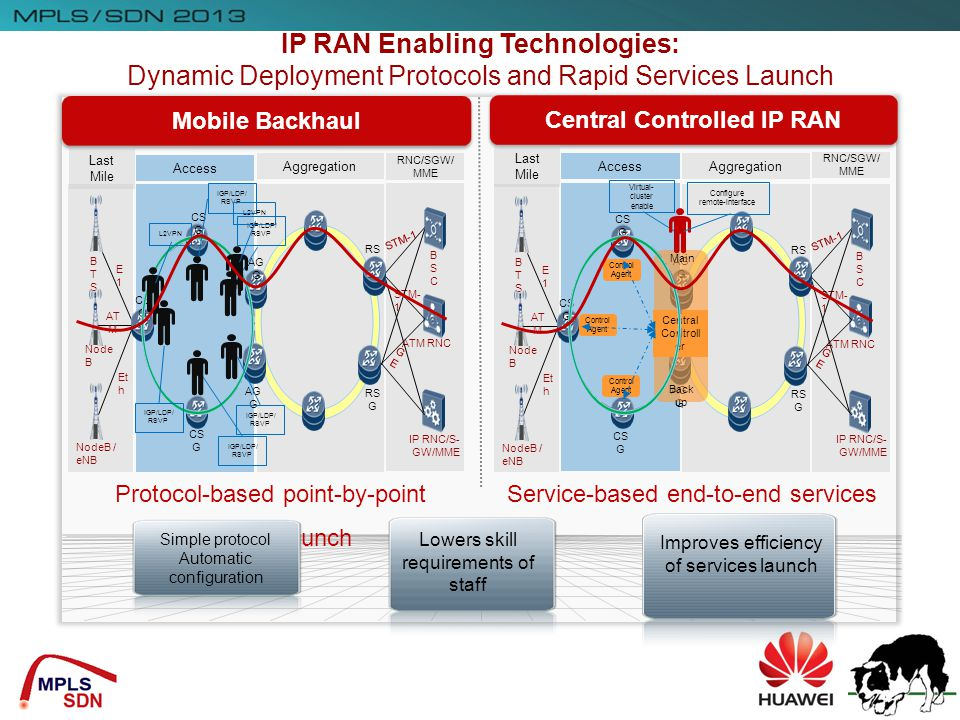 IP RAN Enabling Technologies: Central Controlled IP RAN
