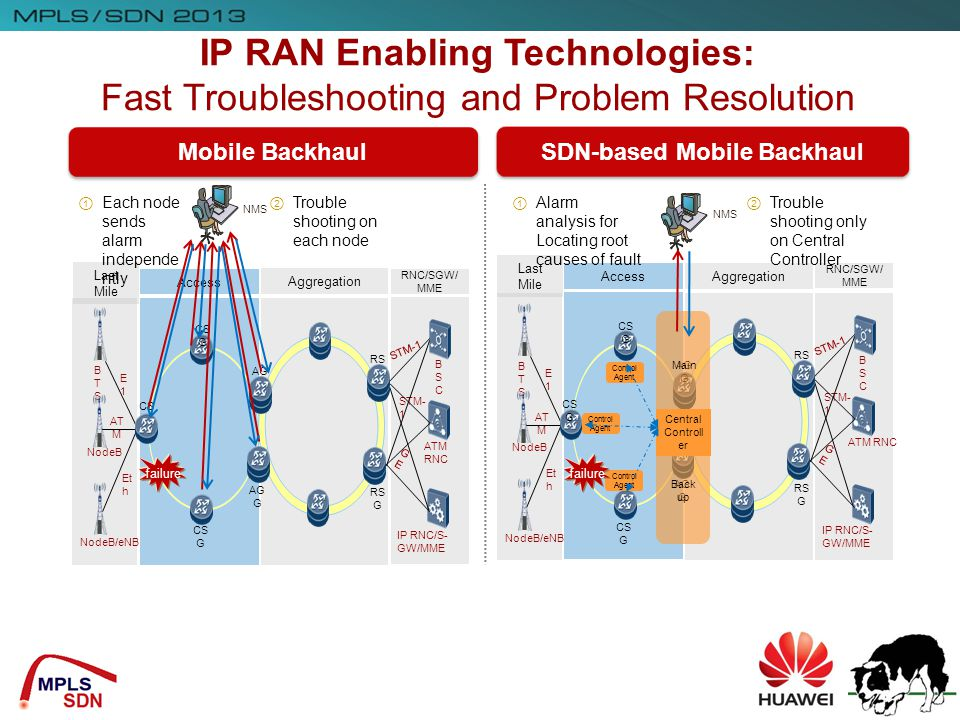 IP RAN Enabling Technologies: SDN-based Mobile Backhaul