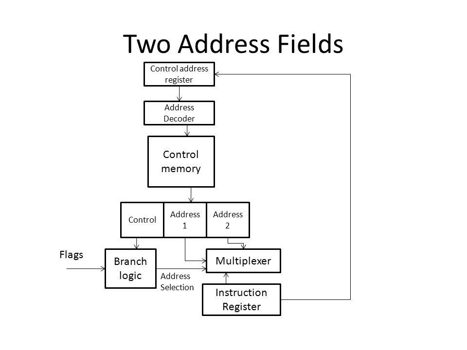 Control address register