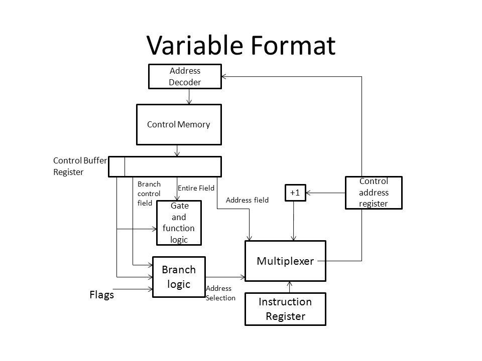Variable Format Multiplexer Branch logic Flags Instruction Register
