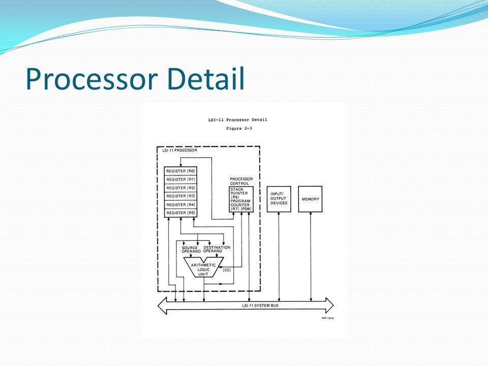 Processor Detail