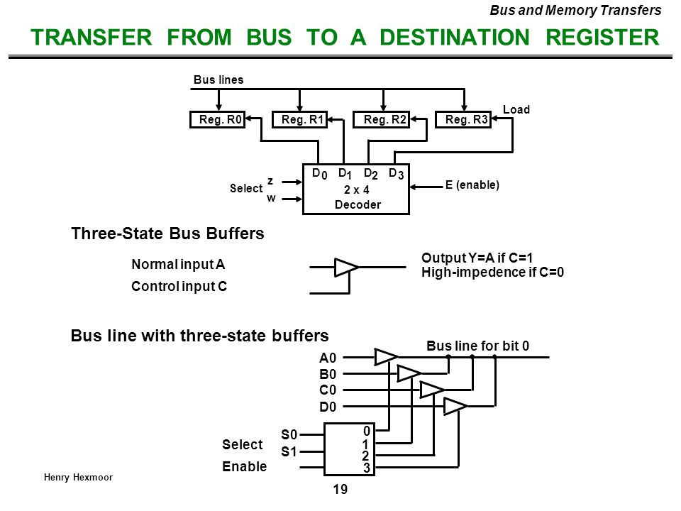 TRANSFER FROM BUS TO A DESTINATION REGISTER