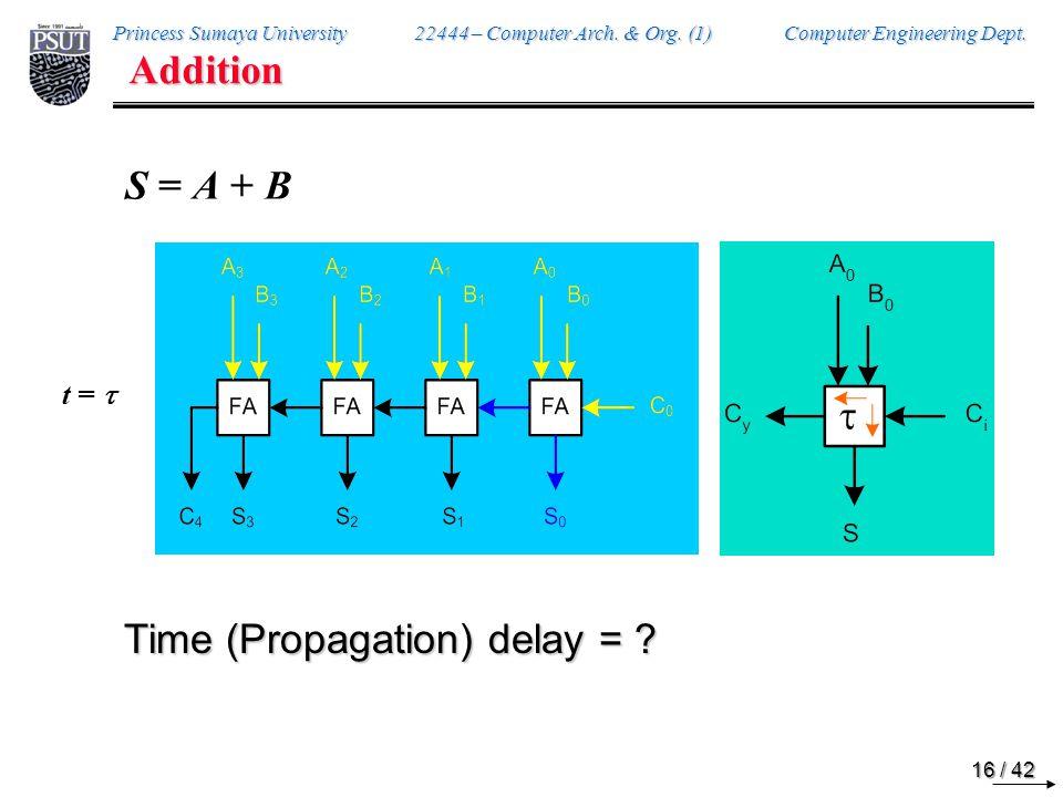 Time (Propagation) delay =