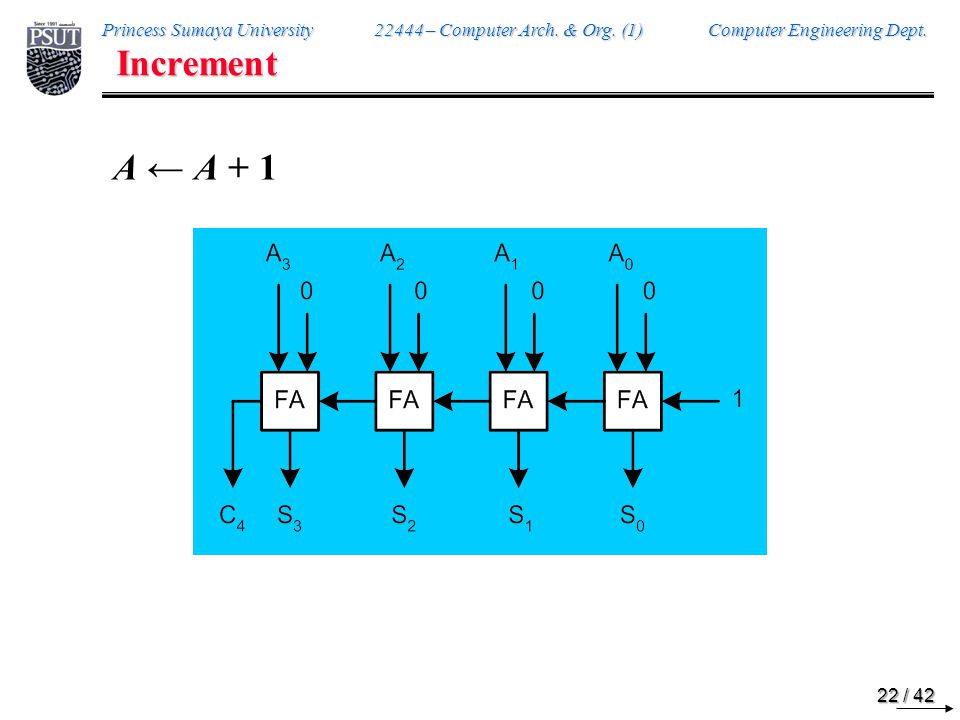 Decrement A ← A ⎯ 1