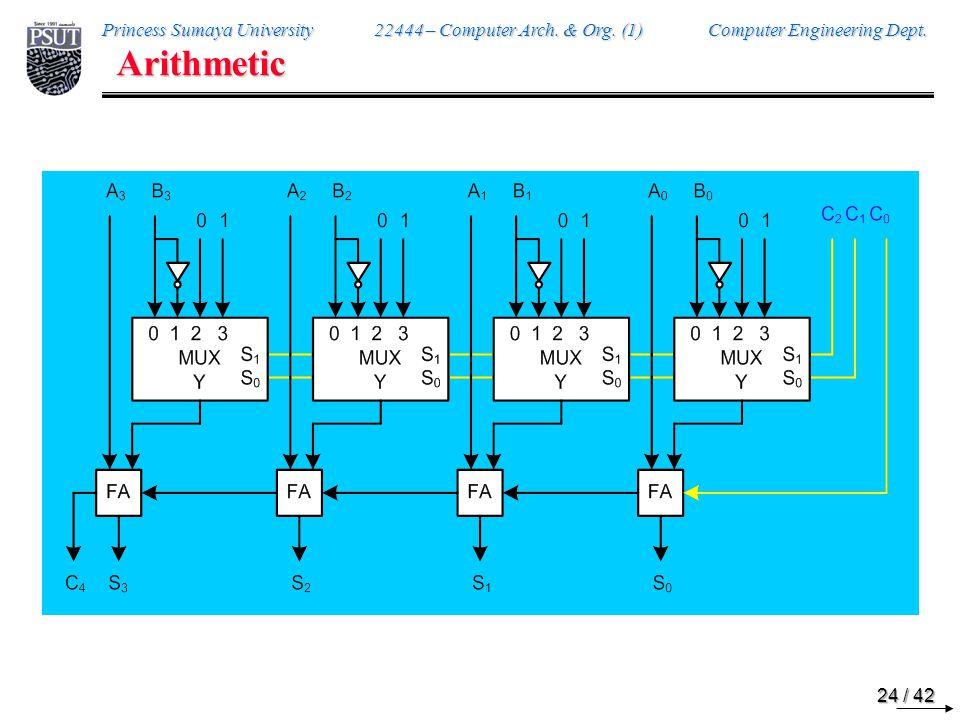 Arithmetic C2 C1 C0 Function 0 0 0 Y = A + B 0 0 1 Y = A + B + 1 0 1 0