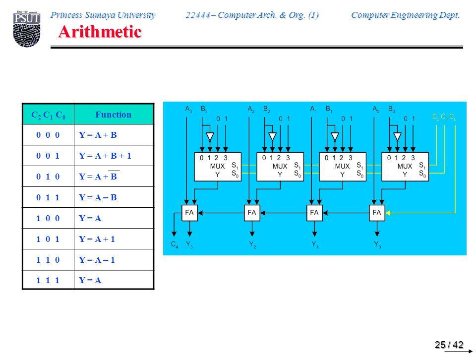 Arithmetic C2 C1 C0 Function 0 0 0 S = A + B 0 0 1 S = A + B + 1 0 1 0