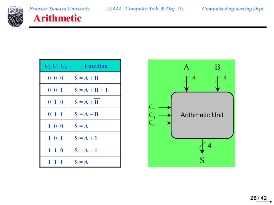 Arithmetic Data Control