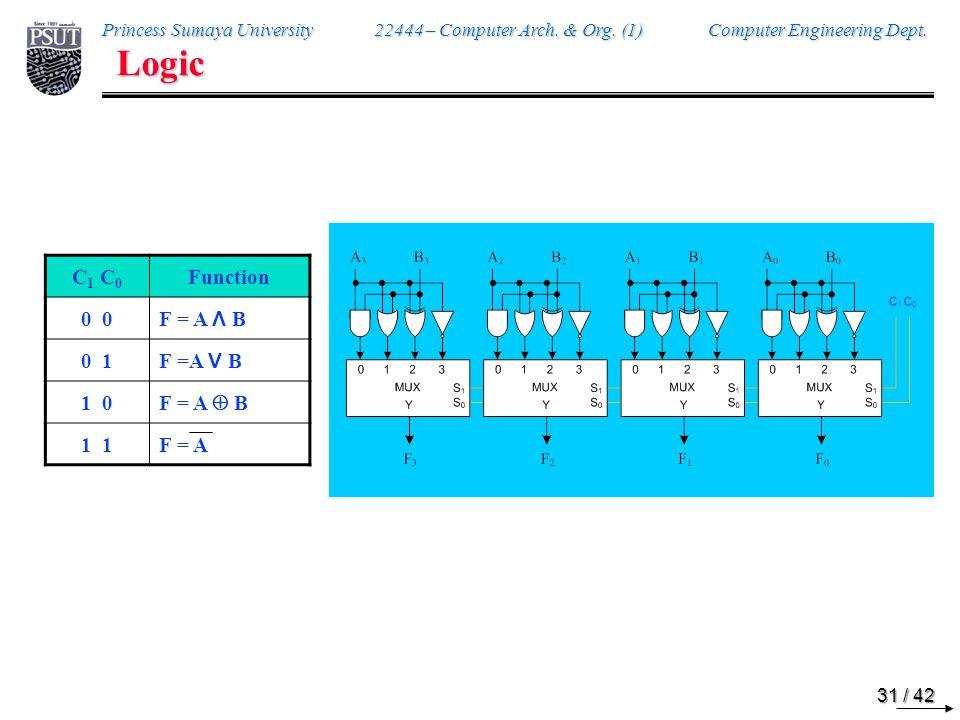 Logic C1 C0 Function 0 0 F = A Λ B 0 1 F = A V B 1 0 F = A  B 1 1