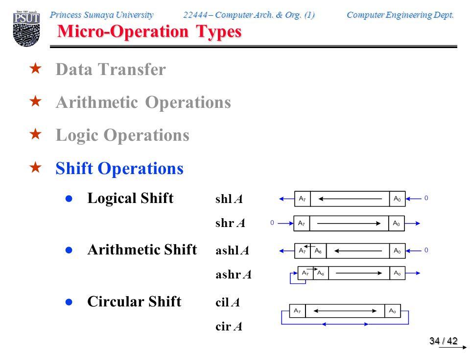 Logical & Arithmetic Shift