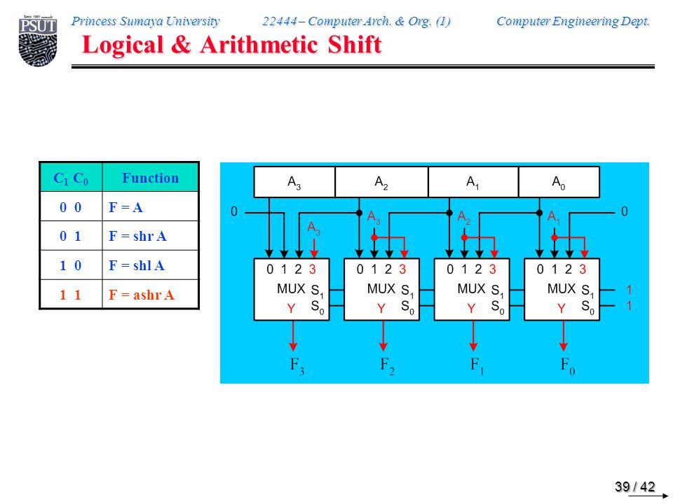 Logical, Arithmetic, & Circular Shift