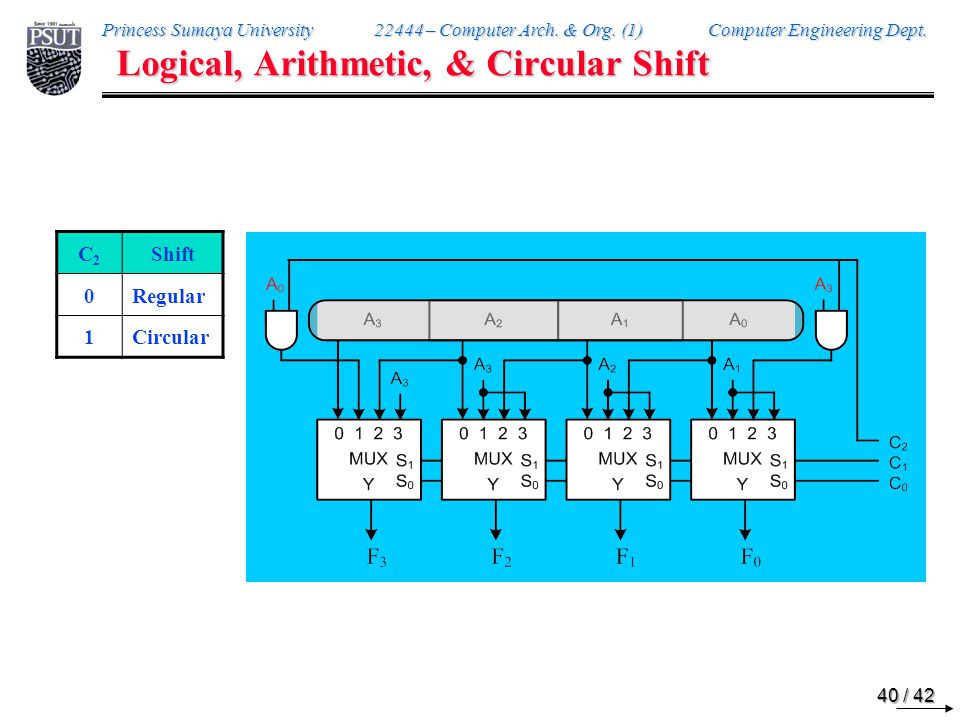 Logical, Arithmetic, & Circular Shift