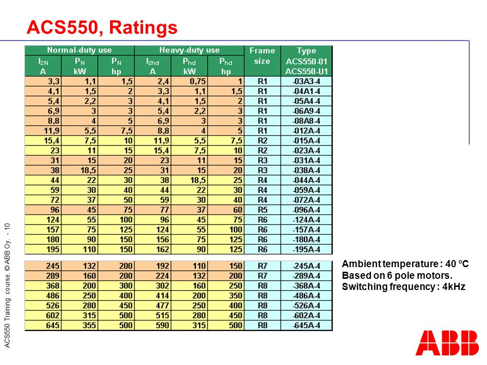 ACS550, Ratings Ambient temperature : 40 ºC Based on 6 pole motors.