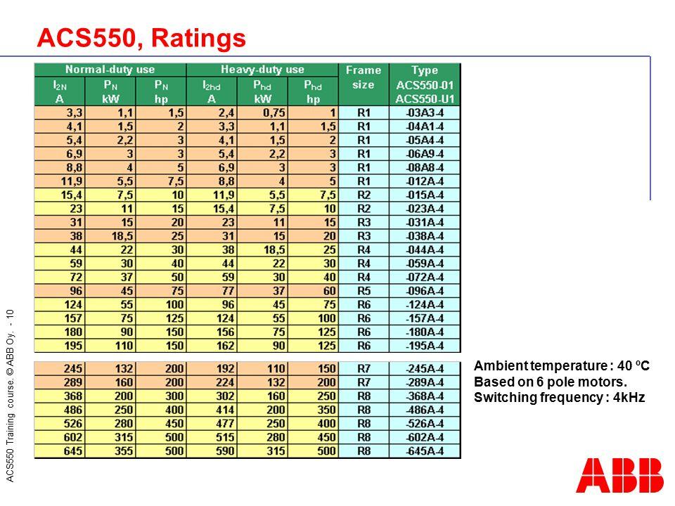 ACS550, Ratings Ambient temperature : 40 ºC Based on 6 pole motors.
