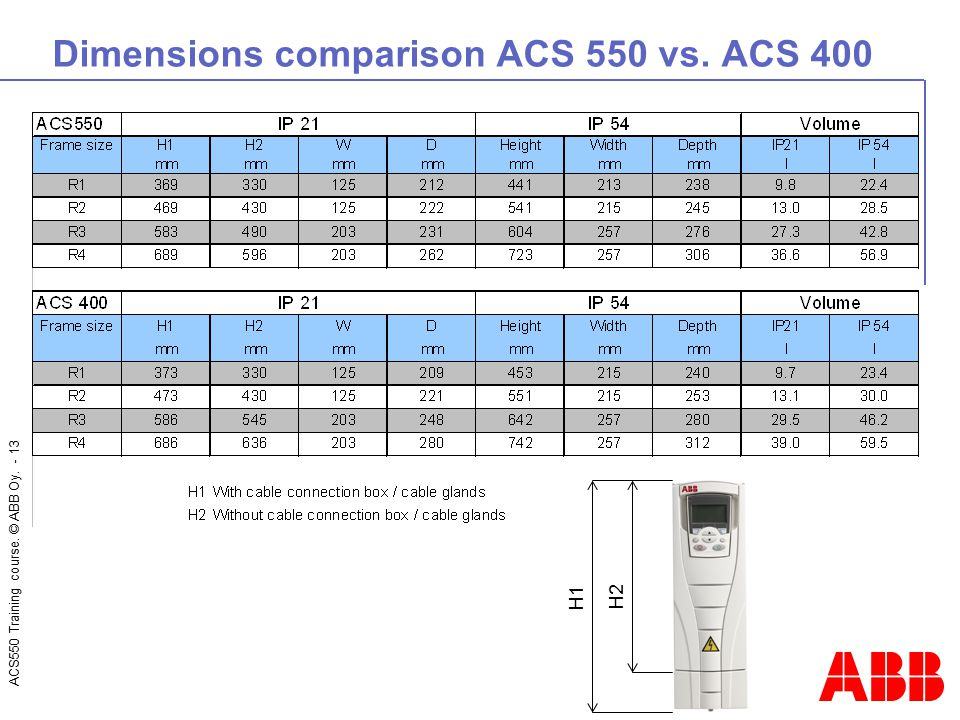 Dimensions comparison ACS 550 vs. ACS 400