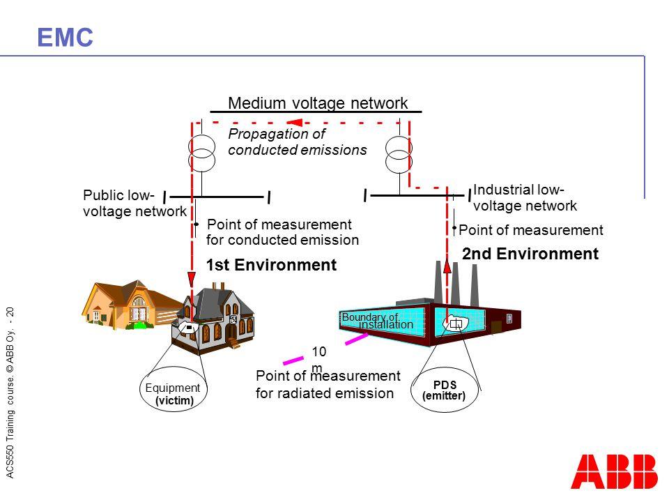 EMC Medium voltage network 2nd Environment 1st Environment