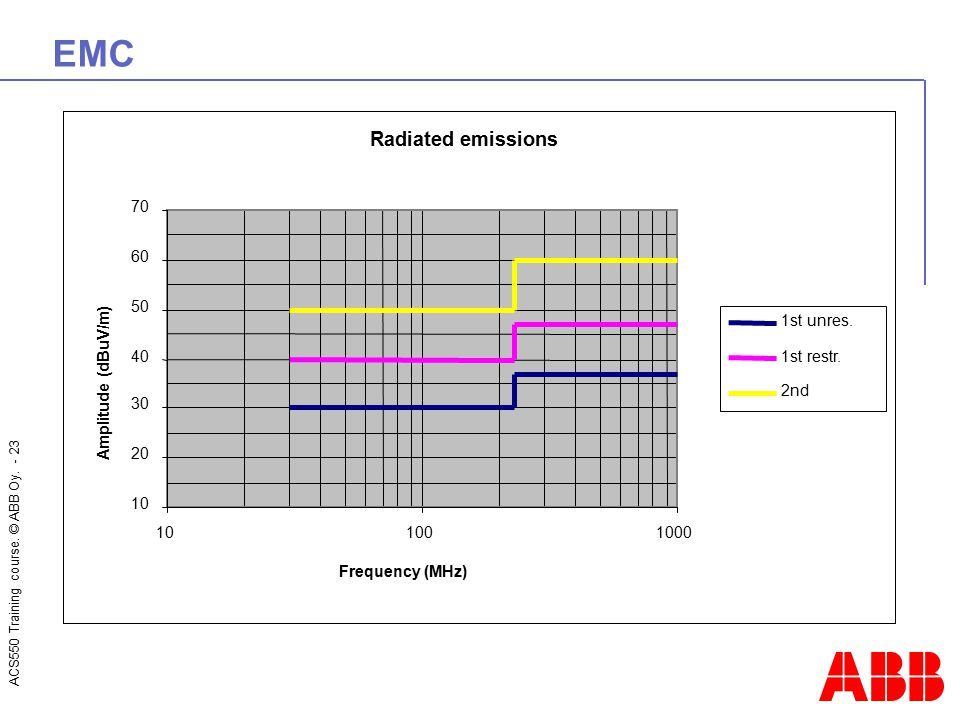 EMC Radiated emissions 10 20 30 40 50 60 70 100 1000 Frequency (MHz)
