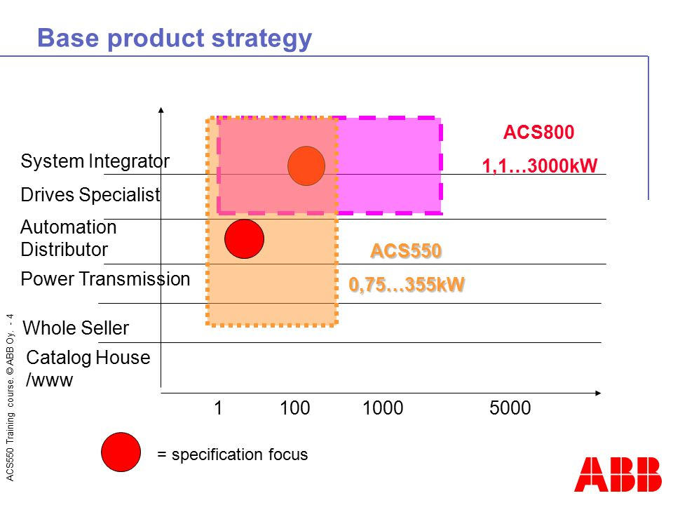 Base product strategy ACS800 1,1…3000kW System Integrator