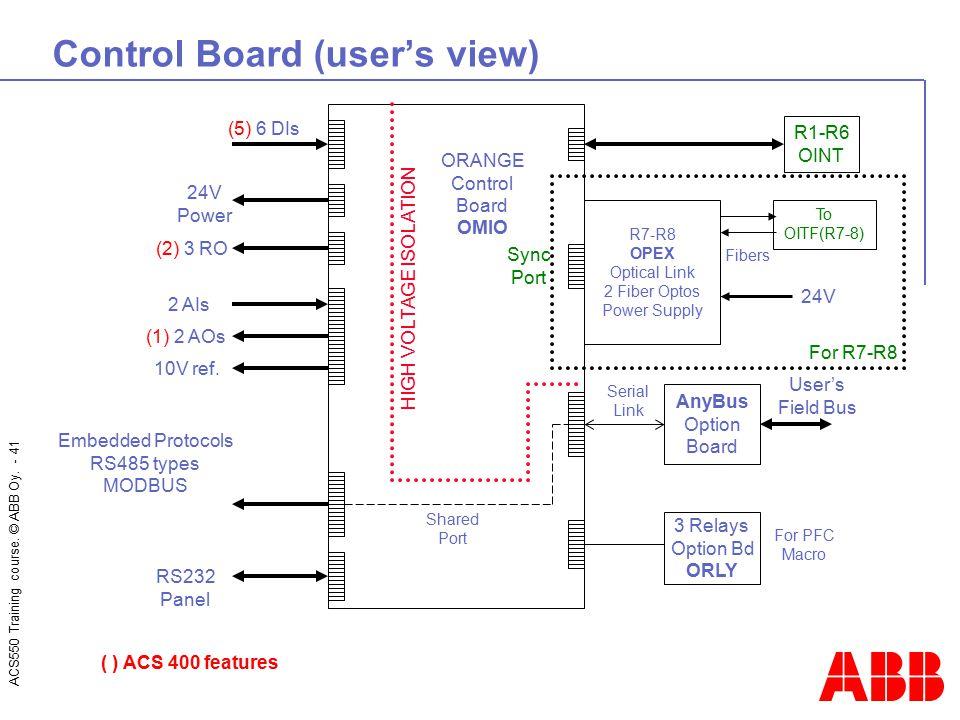 Control Board (user's view)