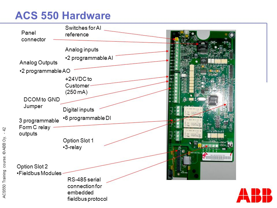 ACS 550 Hardware Switches for AI reference Panel connector