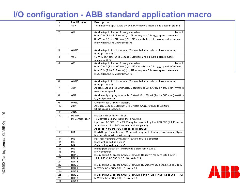 I/O configuration - ABB standard application macro