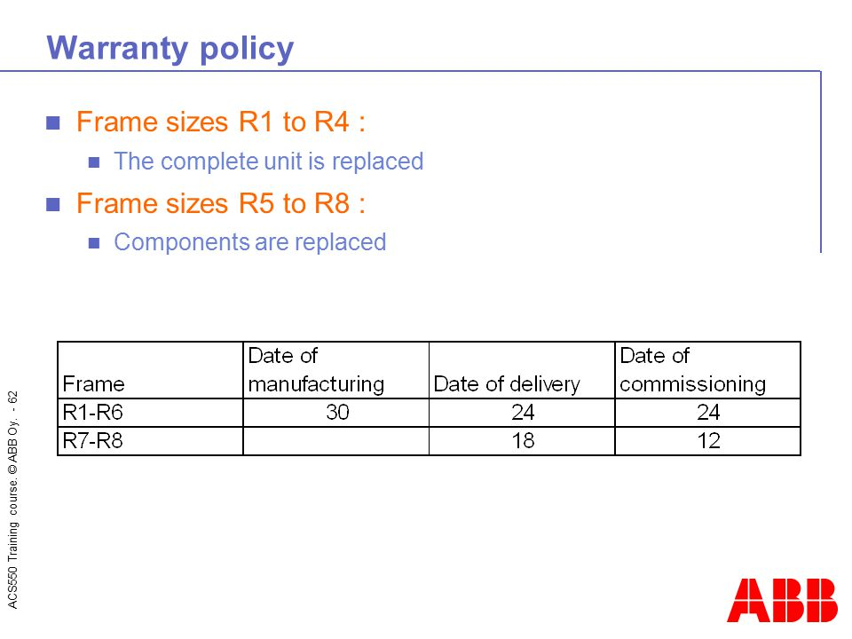 Warranty policy Frame sizes R1 to R4 : Frame sizes R5 to R8 :