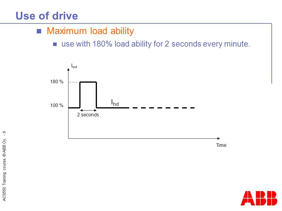 Use of drive Maximum load ability