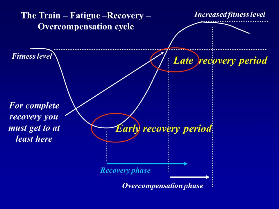 Late recovery period Early recovery period