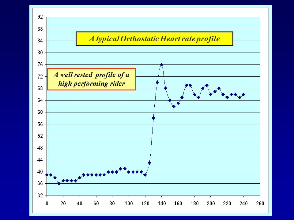 A typical Orthostatic Heart rate profile