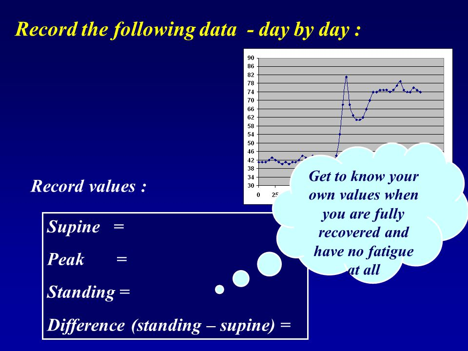 Record the following data - day by day :