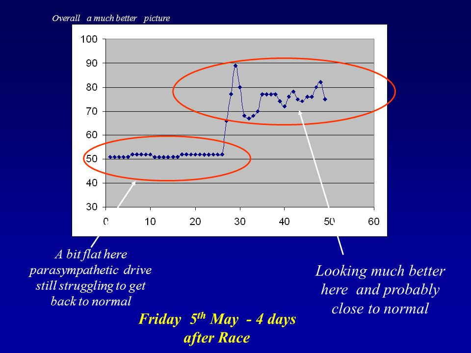 Friday 5th May - 4 days after Race
