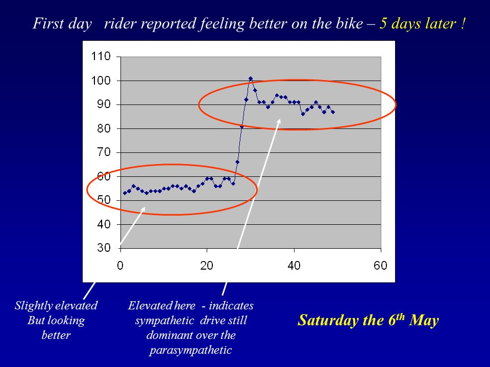 First day rider reported feeling better on the bike – 5 days later !