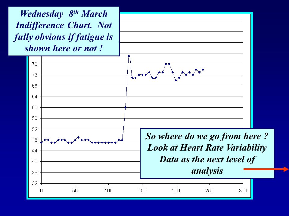 Wednesday 8th March Indifference Chart