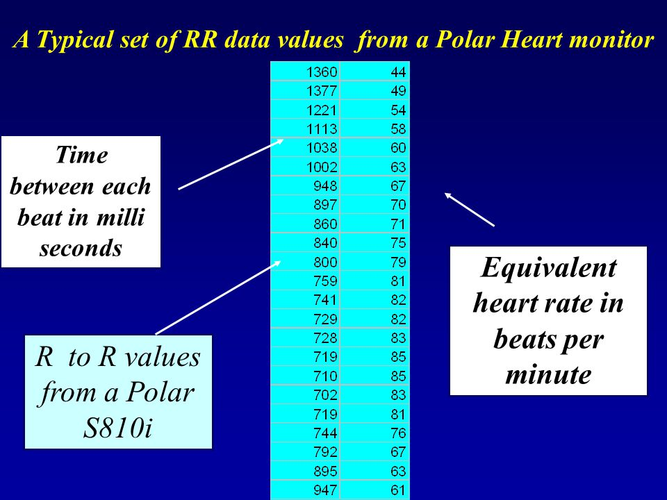 Equivalent heart rate in beats per minute