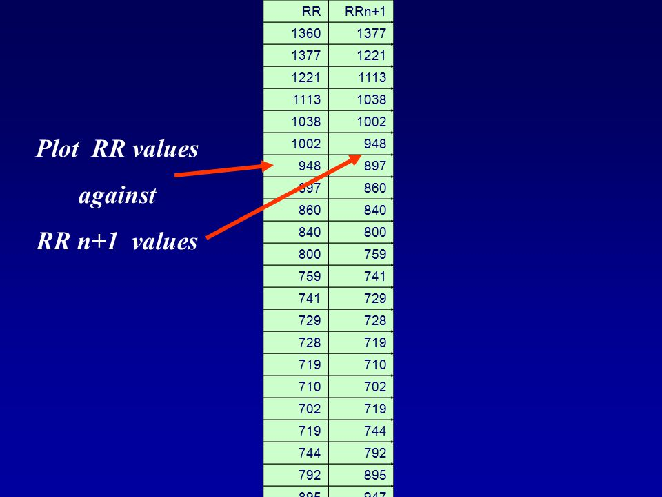 Plot RR values against RR n+1 values