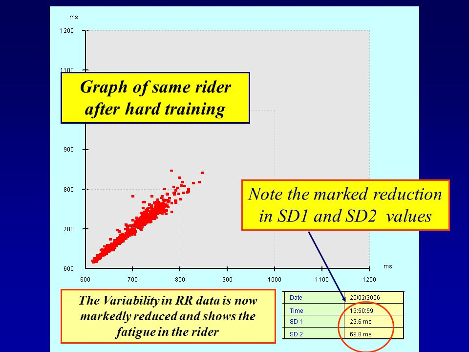 Graph of same rider after hard training