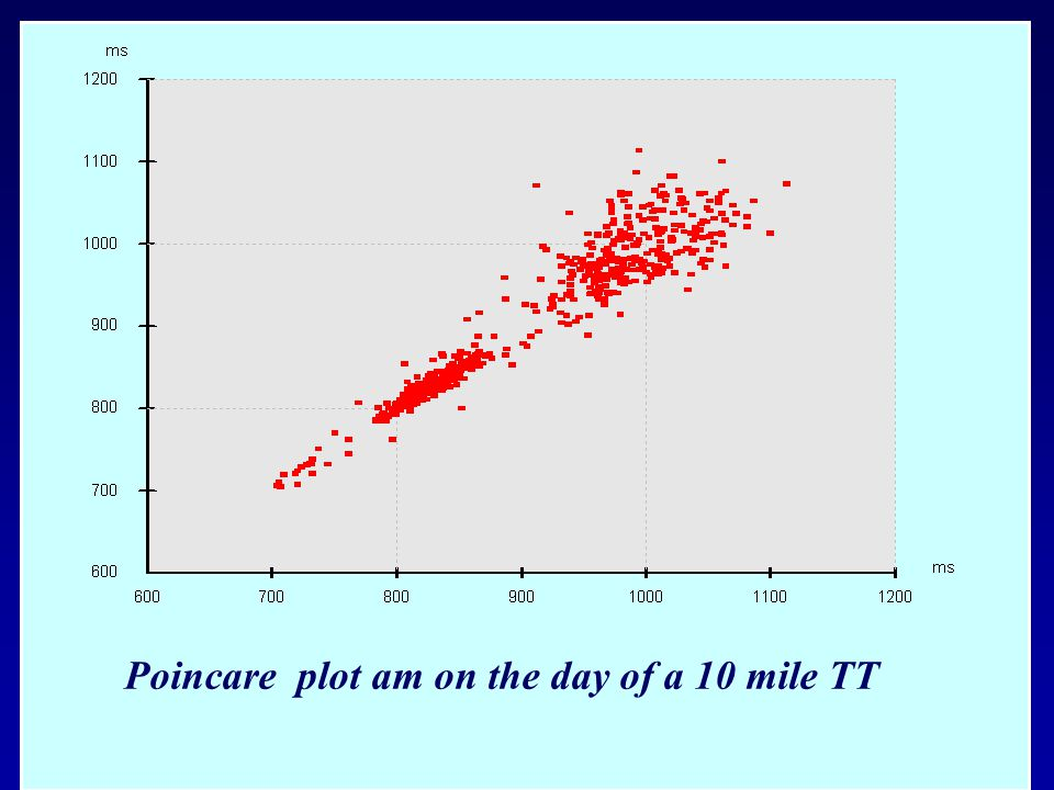 Poincare plot am on the day of a 10 mile TT