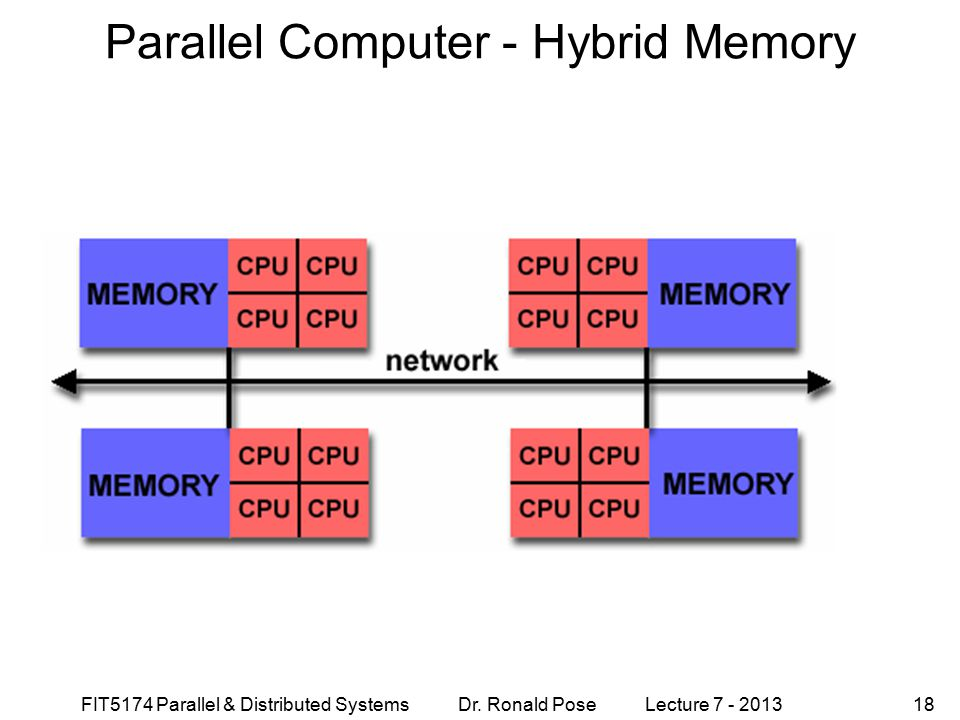 Parallel Computer - Hybrid Memory