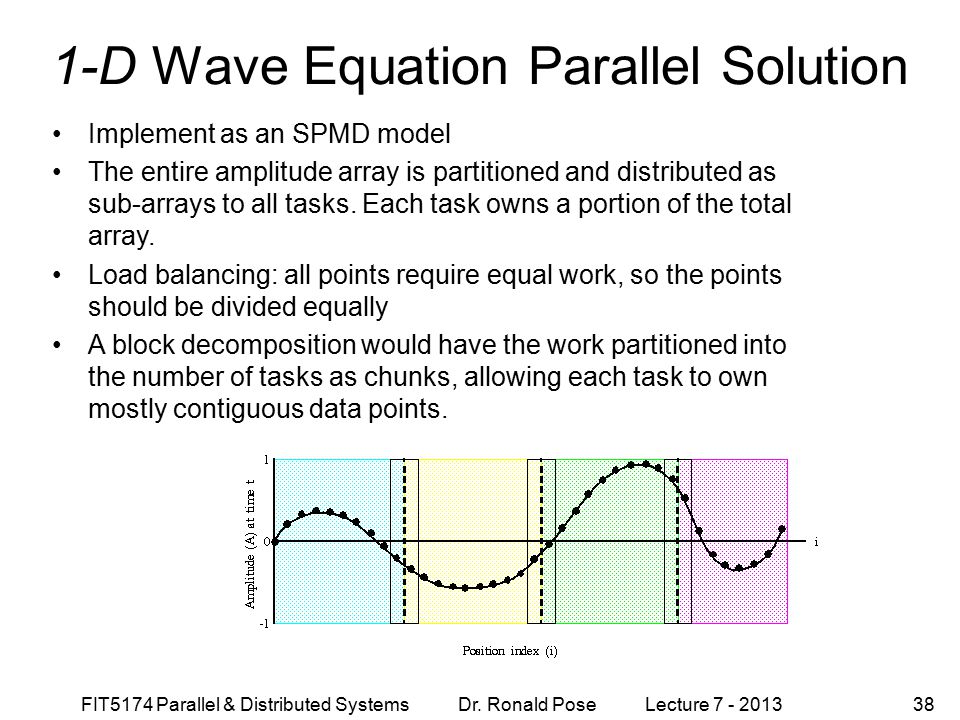 1-D Wave Equation Parallel Solution